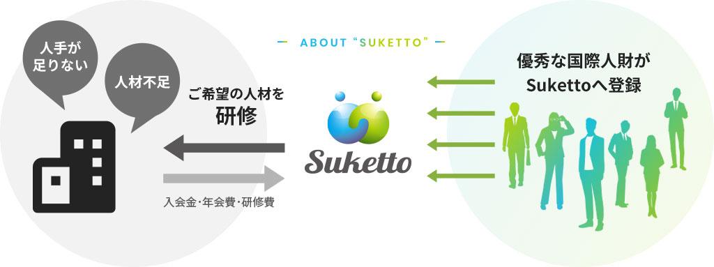 スケット(Suketto)が国際人材を紹介